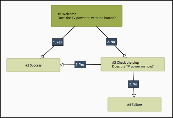 TV Tutorial Decision Tree